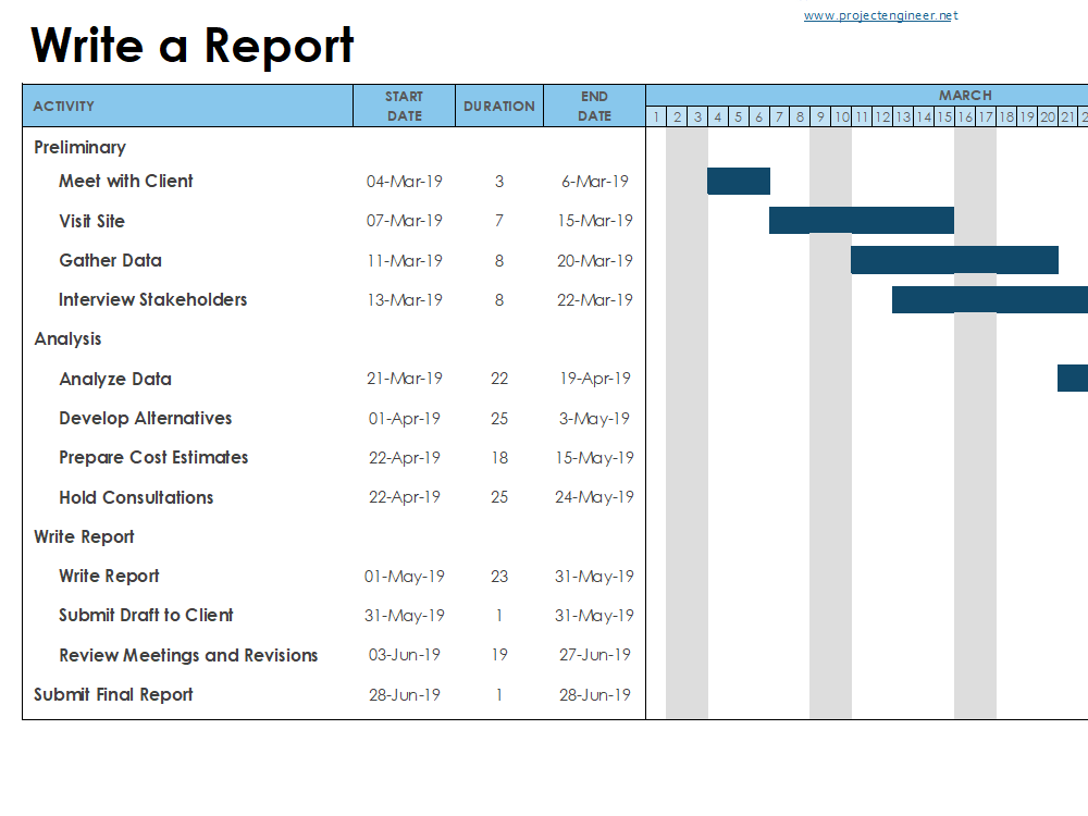 Gantt Chart Template 3: Write a Report