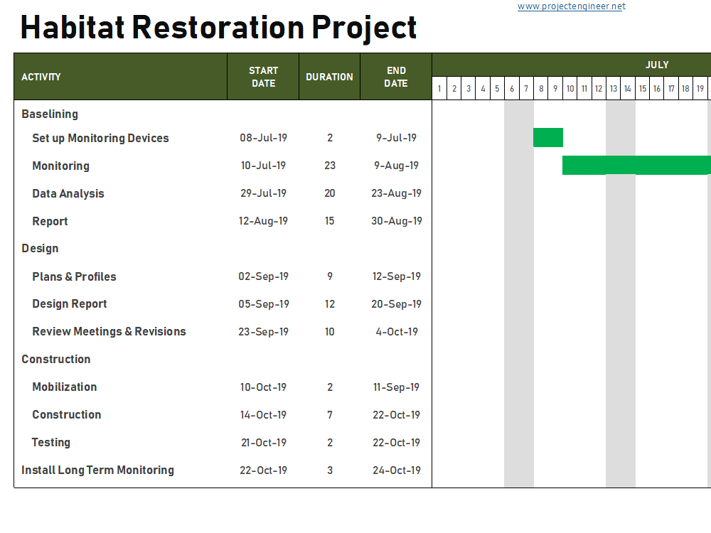 Gantt Chart Template 6: Habitat Restoration Project