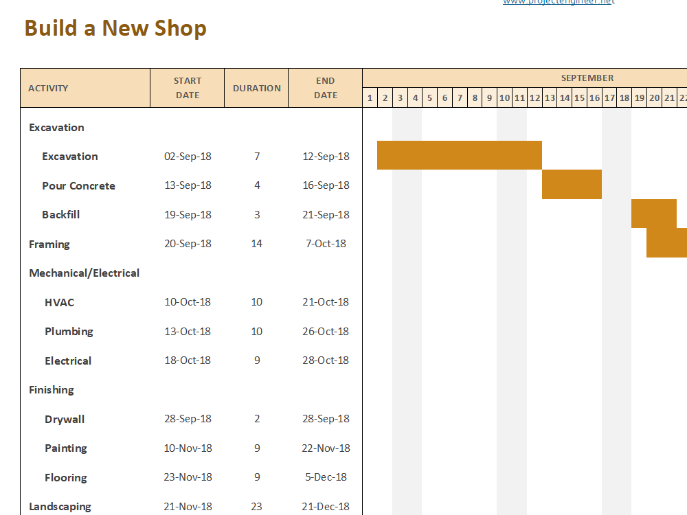 Gantt Chart Template 8: Build a New Shop