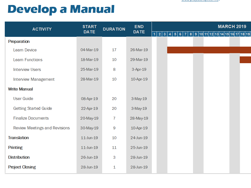 Gantt Chart Template 9: Develop a Manual