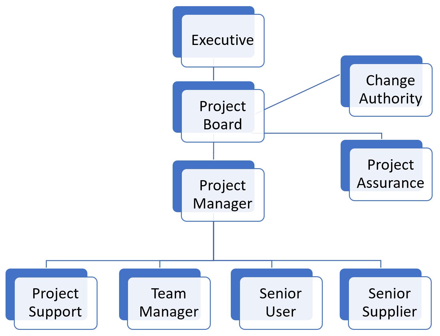 The 9 Project Roles In Prince2