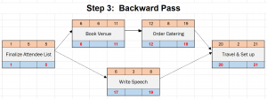 Network diagram - backward pass