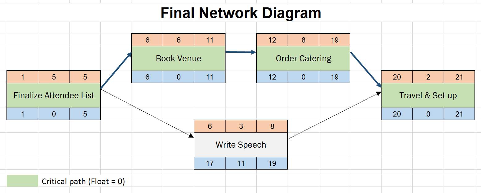 How To Draw A Network Diagram