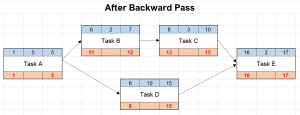 Network diagram - after backward pass