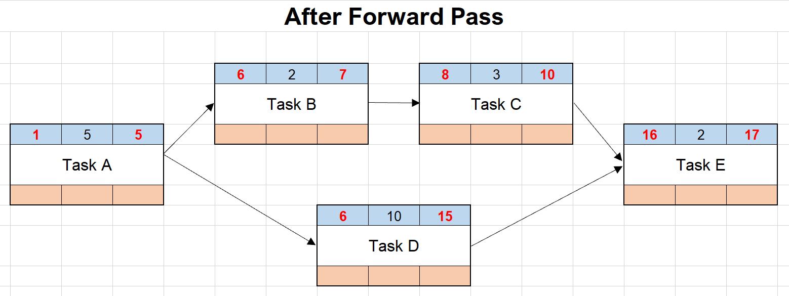 How to Calculate Total FloatProjectEngineer.NET