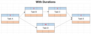 Network diagram with task durations
