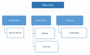 Work Breakdown Structure - Plant a Tree Project