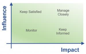 Influence Impact matrix