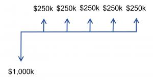 Investment cash flow