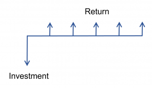 cash flow of an investment