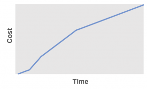 Cost vs. Time