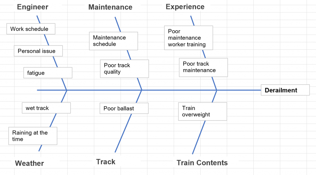 Ishikawa diagram example - train derailment