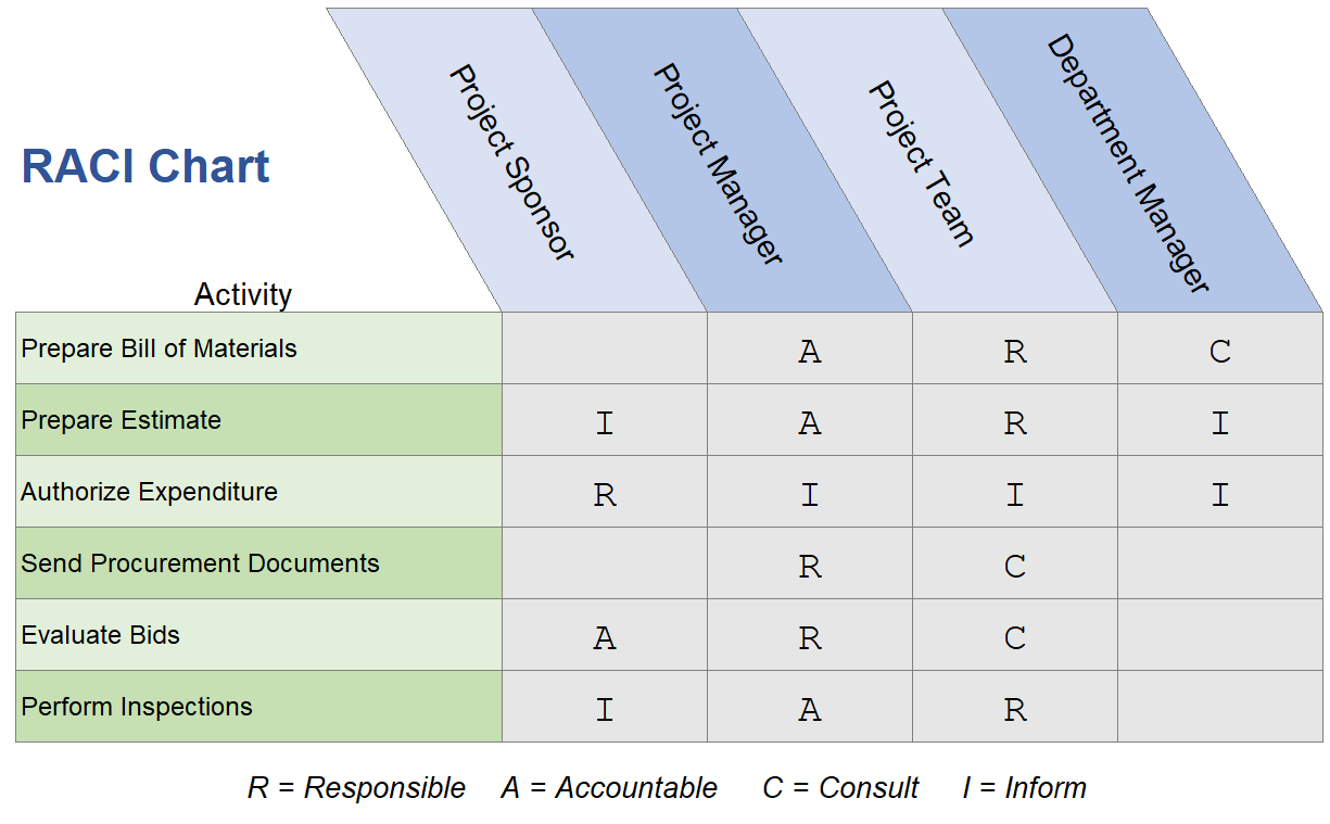 Raci Chart To Simplify Responsibilities