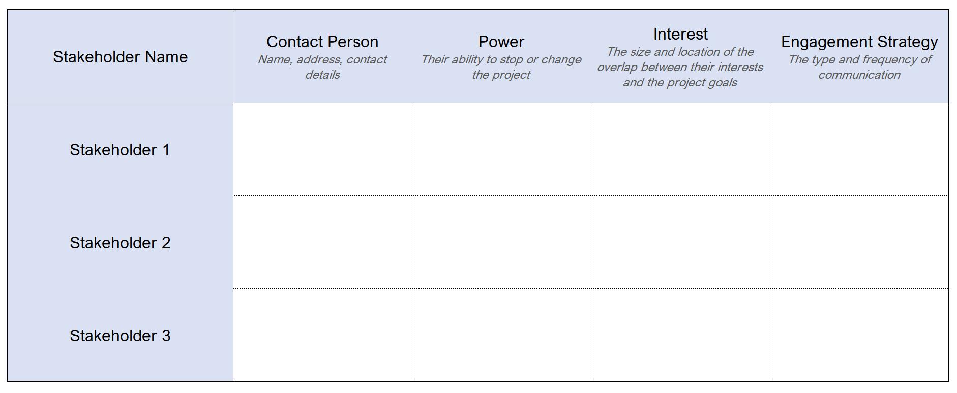 stakeholder analysis example report