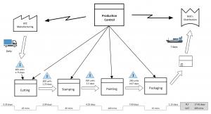 Value stream map - example